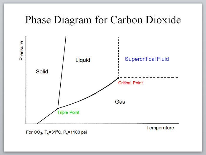 About Supercritical Fluids Super Critical Fluid