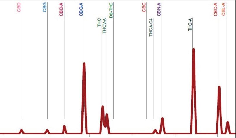 Figure 1: Smart CannaLC Analysis of Extracted Cannabis Oils Using the CannabisSFE Processing System