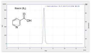 Figures: Chromatograms of B Vitamins Niacinamide and Niacin